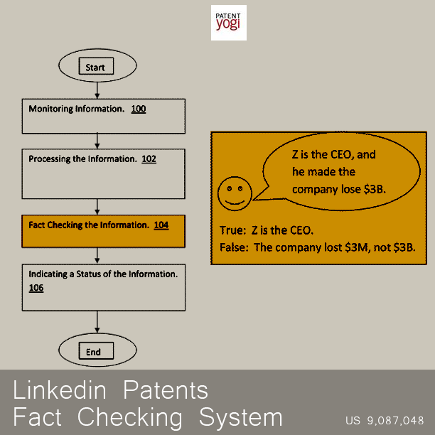 PatentYogi_9,087,048_Method-of-and-system-for-validating-a-fact-checking-system