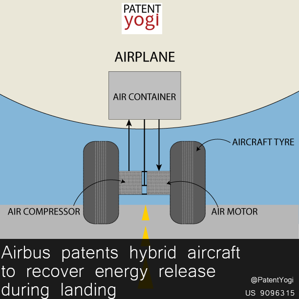 PatentYogi_US 9096315  _Airbus patents hybrid aircraft to recover energy release during landing  (2)