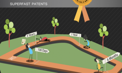 PatentYogi_Get a patent in 100 days