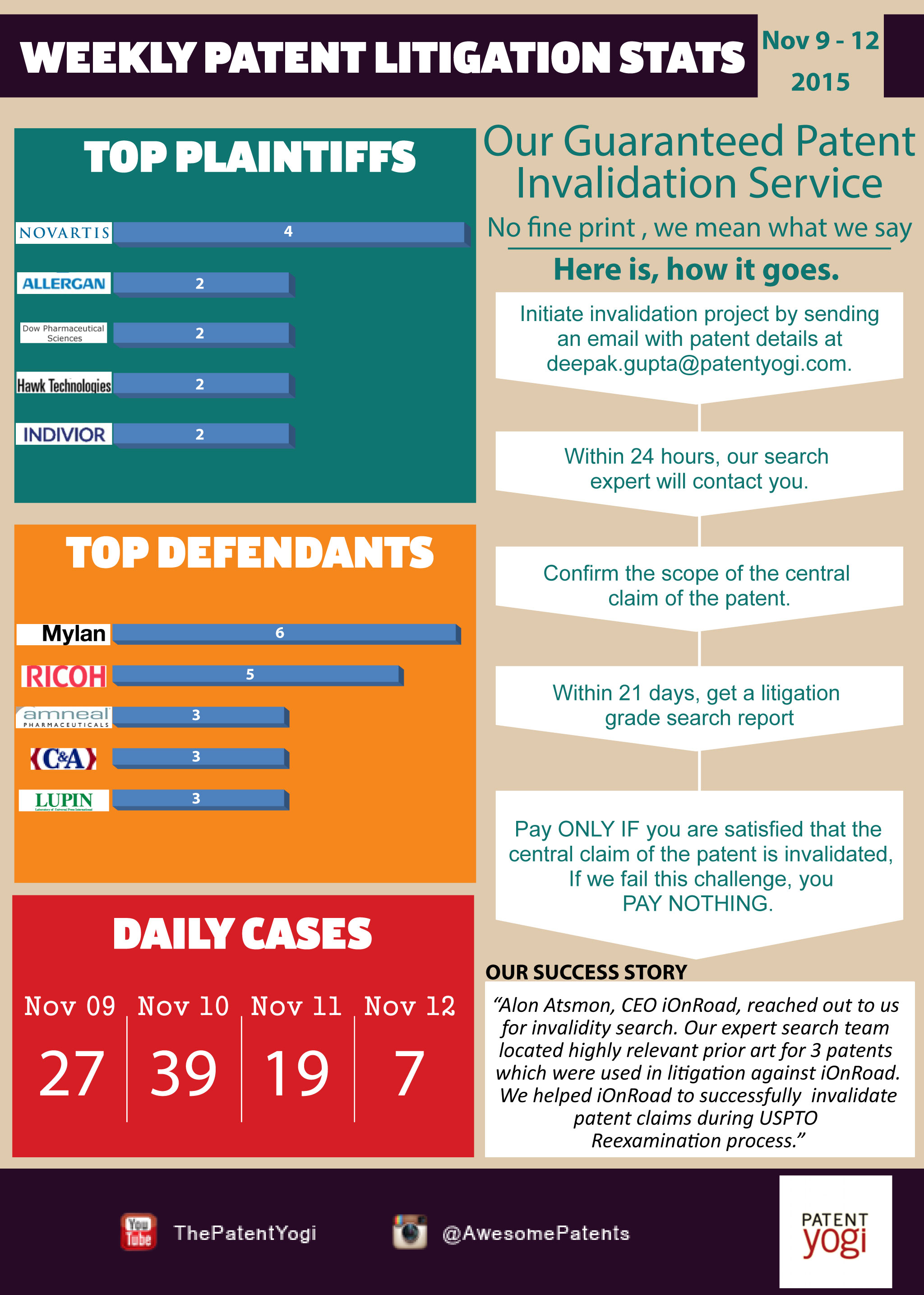 Weekly Patent Litigation Stats