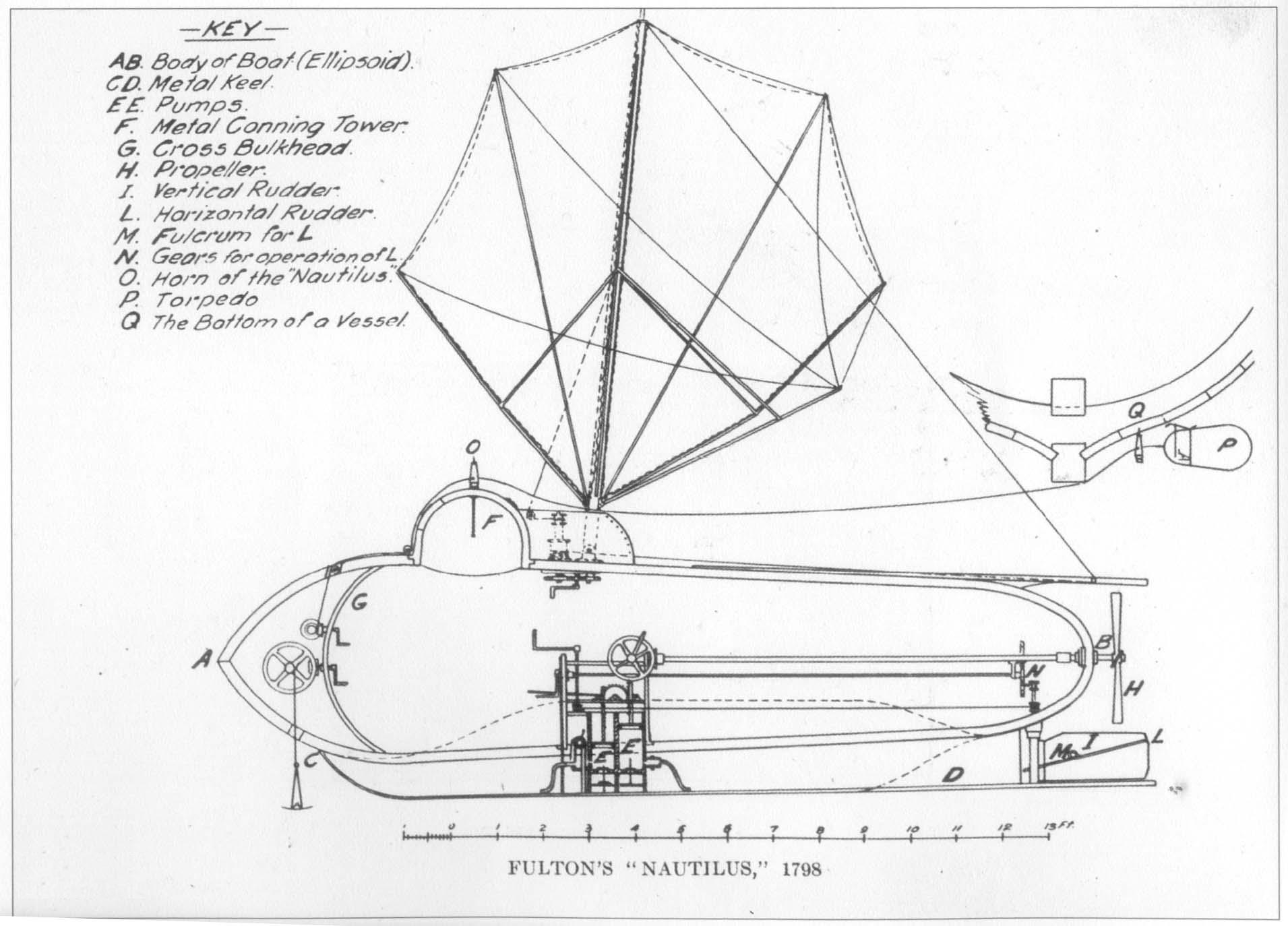 Fulton's drawing of Nautilus, the first practical submarine in history; Courtesy - Wikimedia