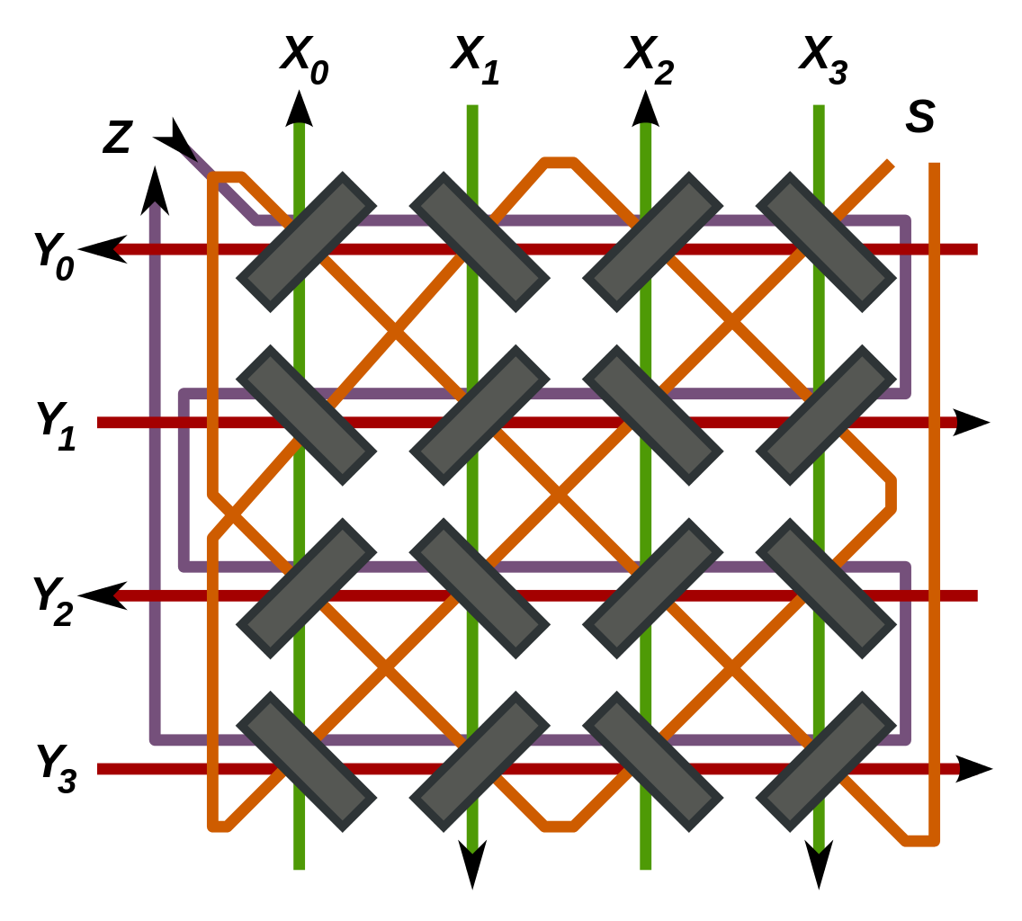 Diagram of a 4×4 plane of magnetic core memory in an X/Y line coincident-current setup. X and Y are drive lines, S is sense, Z is inhibit. Arrows indicate the direction of current for writing.