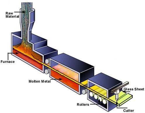 Manufacturing Sheet Glass