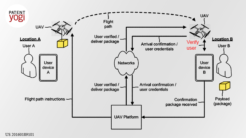 PatentYogi_Verizon's-drones-will-deliver-a-payload-only-to-an-authorized-user1